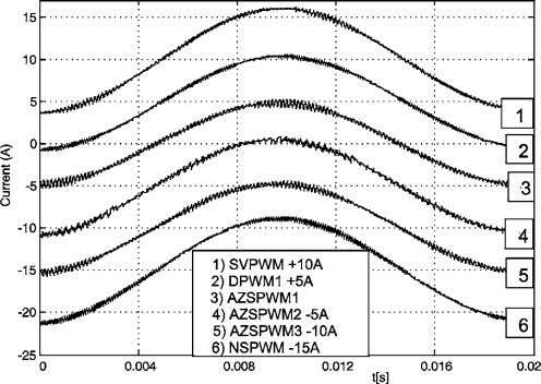 waveforms of various PWM methods for M i = 0.4. Fig. 17. Phase current waveforms of
