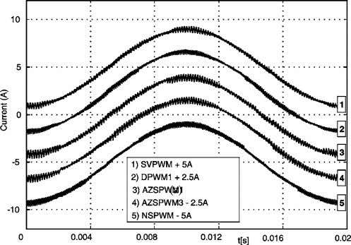 phase current waveforms of various PWM methods for Fig. 19. M i = 0.8. Experimental phase