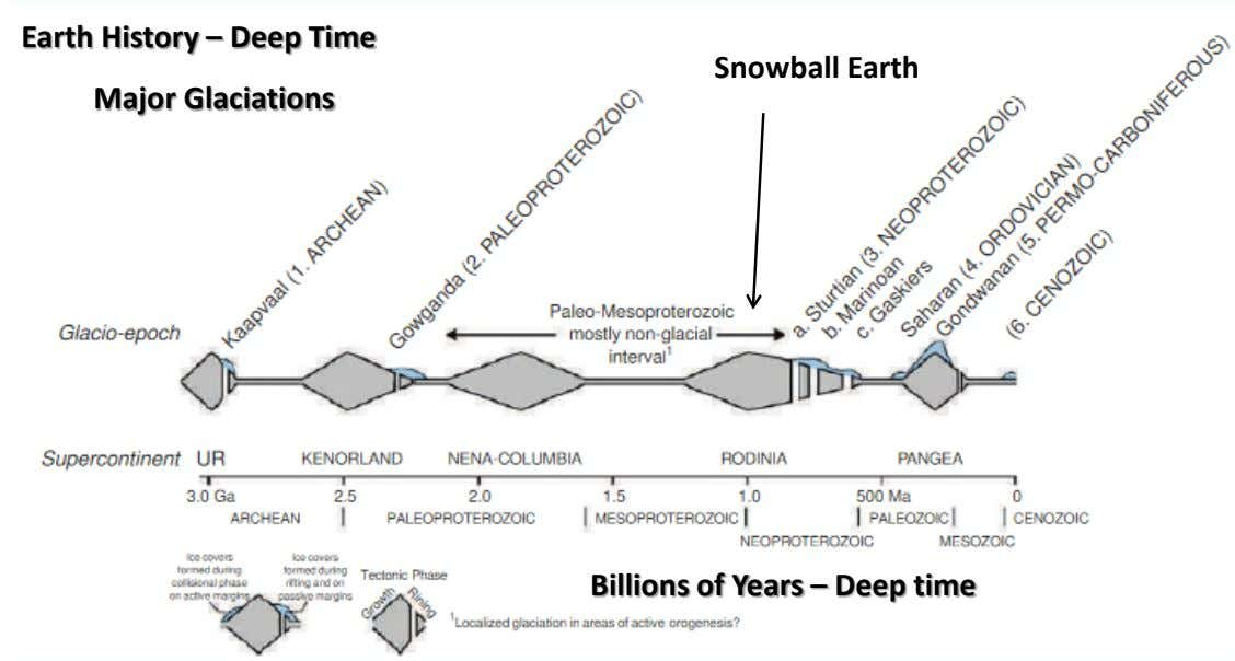 Earth History – Deep Time Snowball Earth Major Glaciations Billions of Years – Deep time