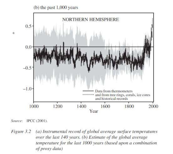 Temperature and Solar Intensity