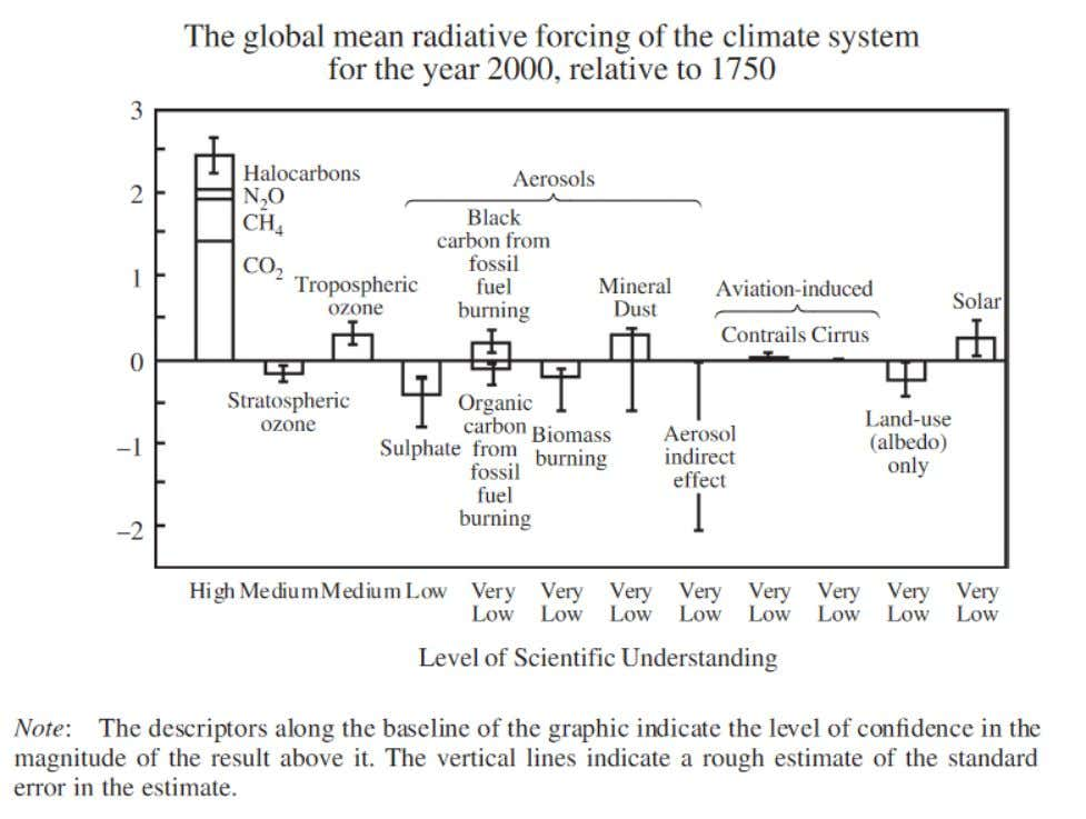 There are many acknowledged influences on Climate Forcing