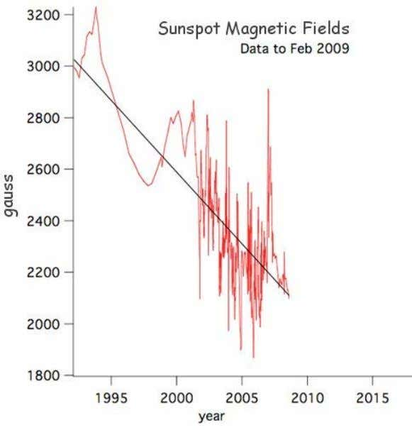 Evidence of Decreasing Solar Magnetic Field Strength?