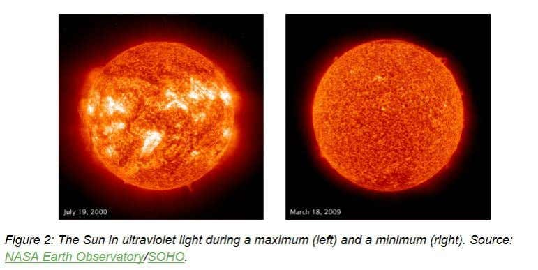 The Sun appears to be cycling lower than in the past 165 years