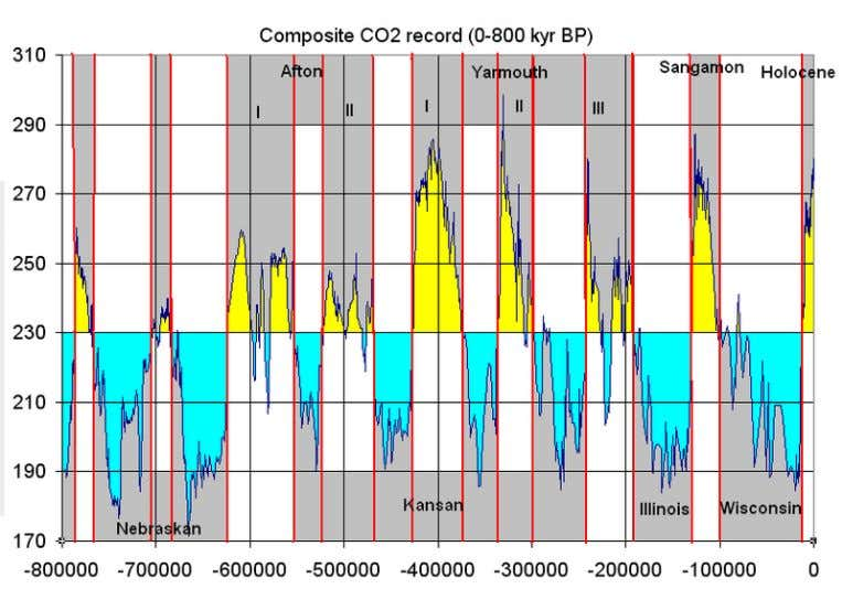 CO 2 levels in the atmosphere (and North American Glaciations)