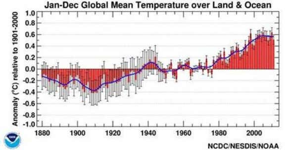 82% correlation between the sunspot cycle and the Global Temperature Anomaly. The correlation is obtained