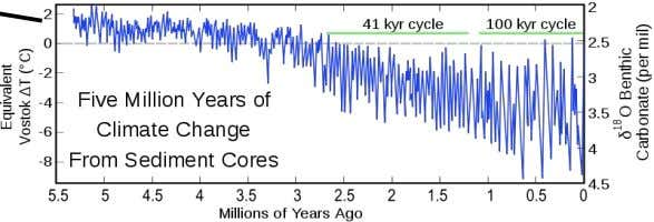 Humans evolve T o d a y 7-8 o C Temperature Fluctuations Over the past 600k