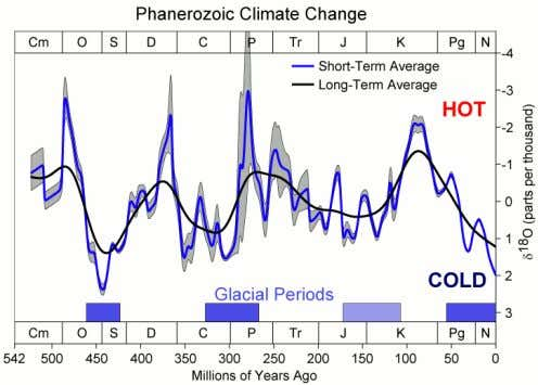 Level Variations and detailed temperature from the last 5 million years. Almost a 300m level of