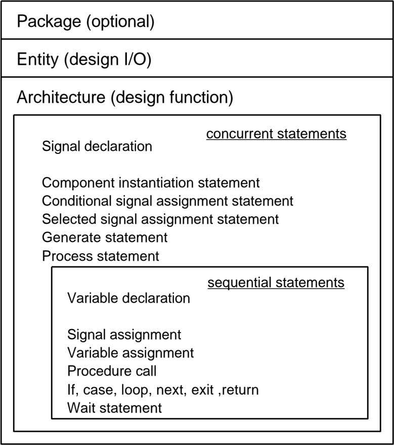 Package (optional) Entity (design I/O) Architecture (design function) concurrent statements Signal declaration