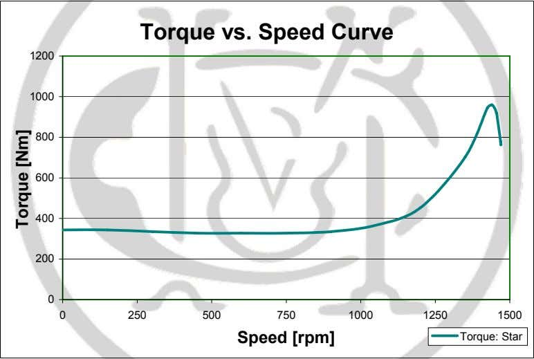 3: Torque vs. speed curve for Star connection Torque [Nm] Star Delta starting and dual Voltage