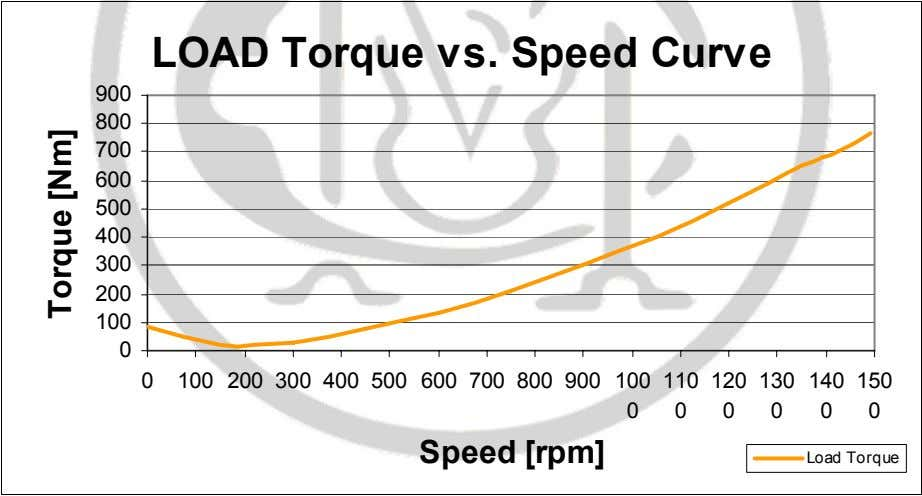 150 0 0 0 0 0 0 Speed [rpm] Load Torque Torque [Nm] Graph 7: Load