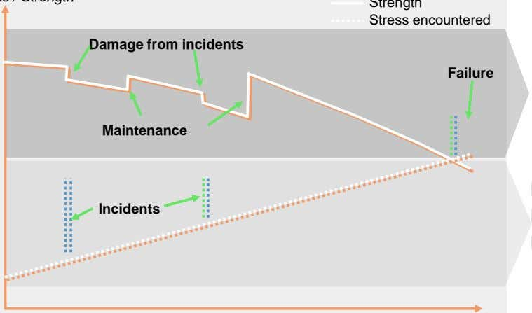 Incidents Strength Stress encountered Failure Time Transformer quality Analysis => information Maintenance