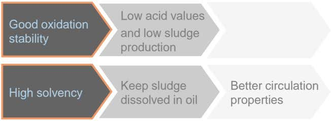 Good oxidation stability Low acid values and low sludge production Keep sludge Better circulation High