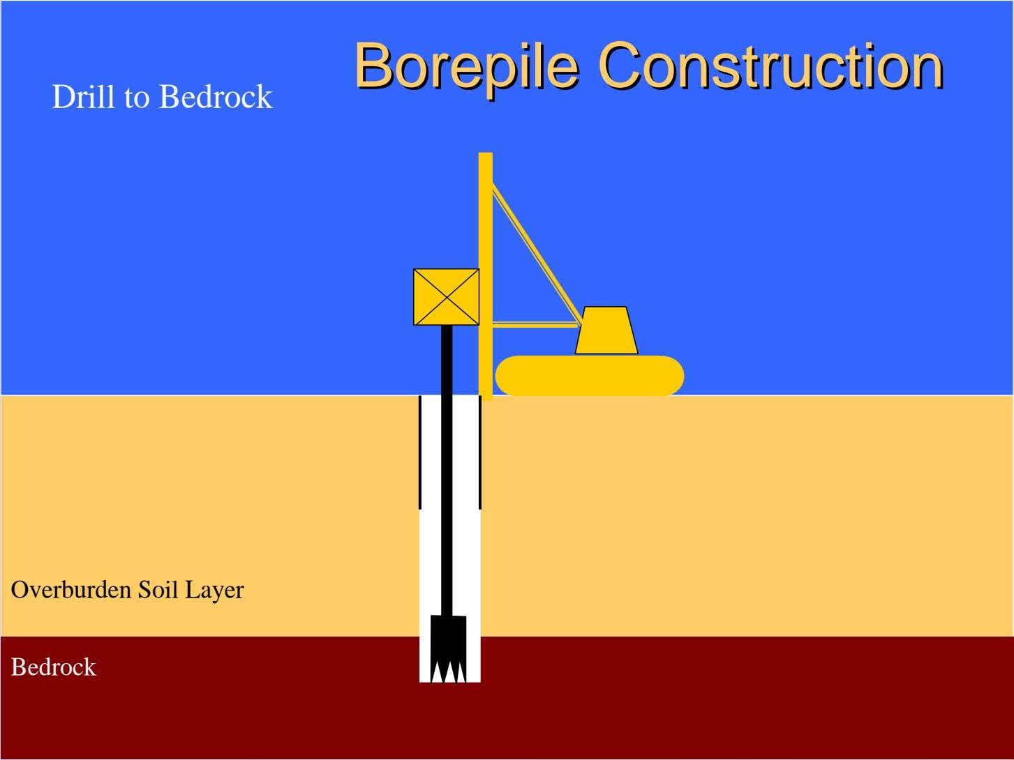 BorepileBorepile ConstructionConstruction Drill to Bedrock Overburden Soil Layer Bedrock