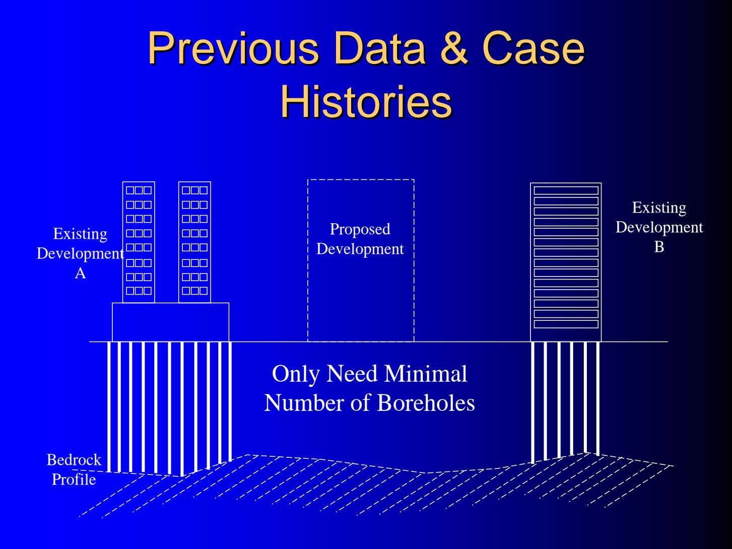 PreviousPrevious DataData && CaseCase HistoriesHistories Existing Proposed Development Existing Development