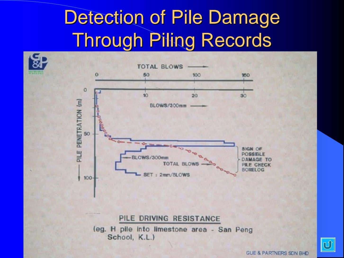 DetectionDetection ofof PilePile DamageDamage ThroughThrough PilingPiling RecordsRecords
