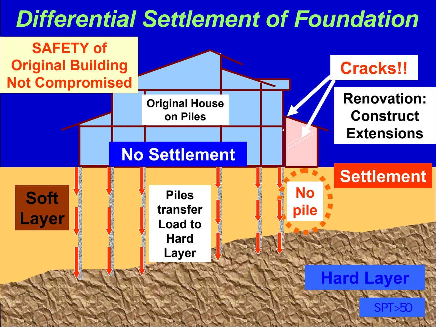 Differential Settlement of Foundation Link SAFETY House of Construction Original Building Cracks!! Not Compromised