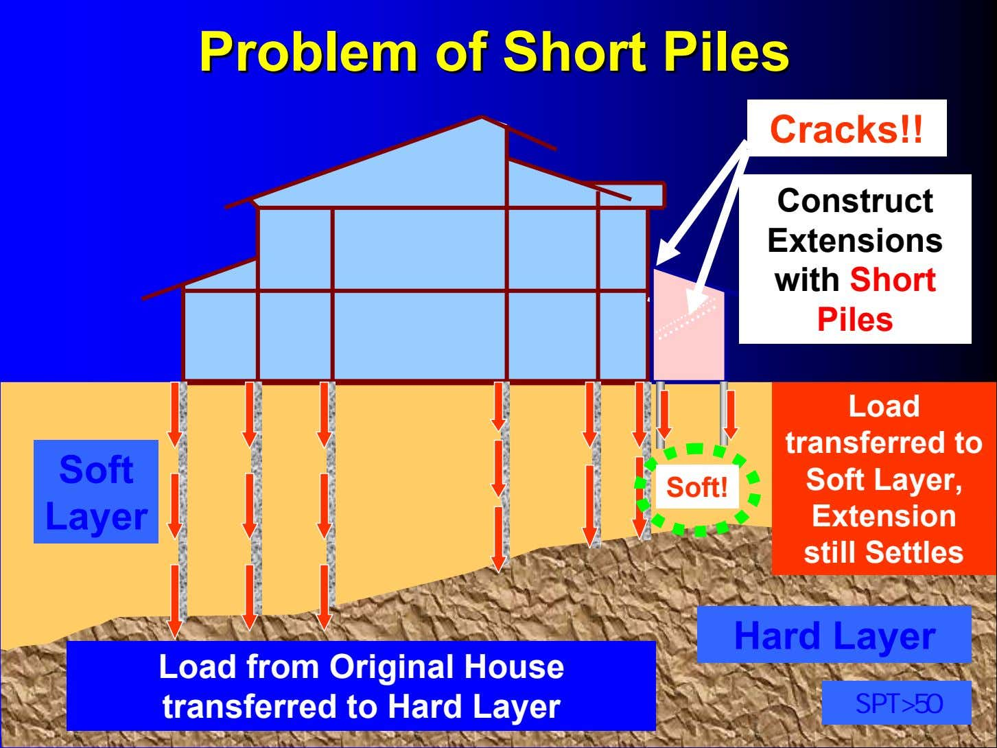 ProblemProblem ofof ShortShort PilesPiles Cracks!! Piling in Progress Construct Extensions with Short Piles Soft