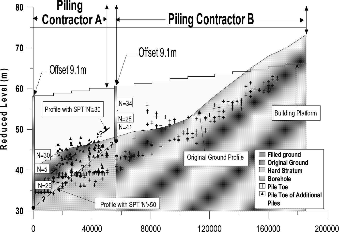 Piling 80 Contractor A PilingContractorB 70 Offset9.1m Offset9.1m 60 N=34 Profile with SPT 'N'≅30