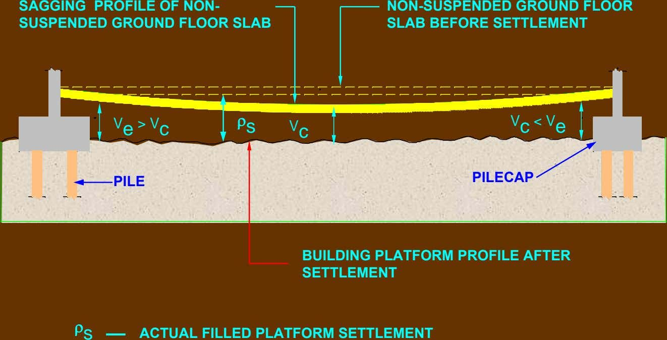 SAGGING PROFILE OF NON- SUSPENDED GROUND FLOOR SLAB NON-SUSPENDED GROUND FLOOR SLAB BEFORE SETTLEMENT V
