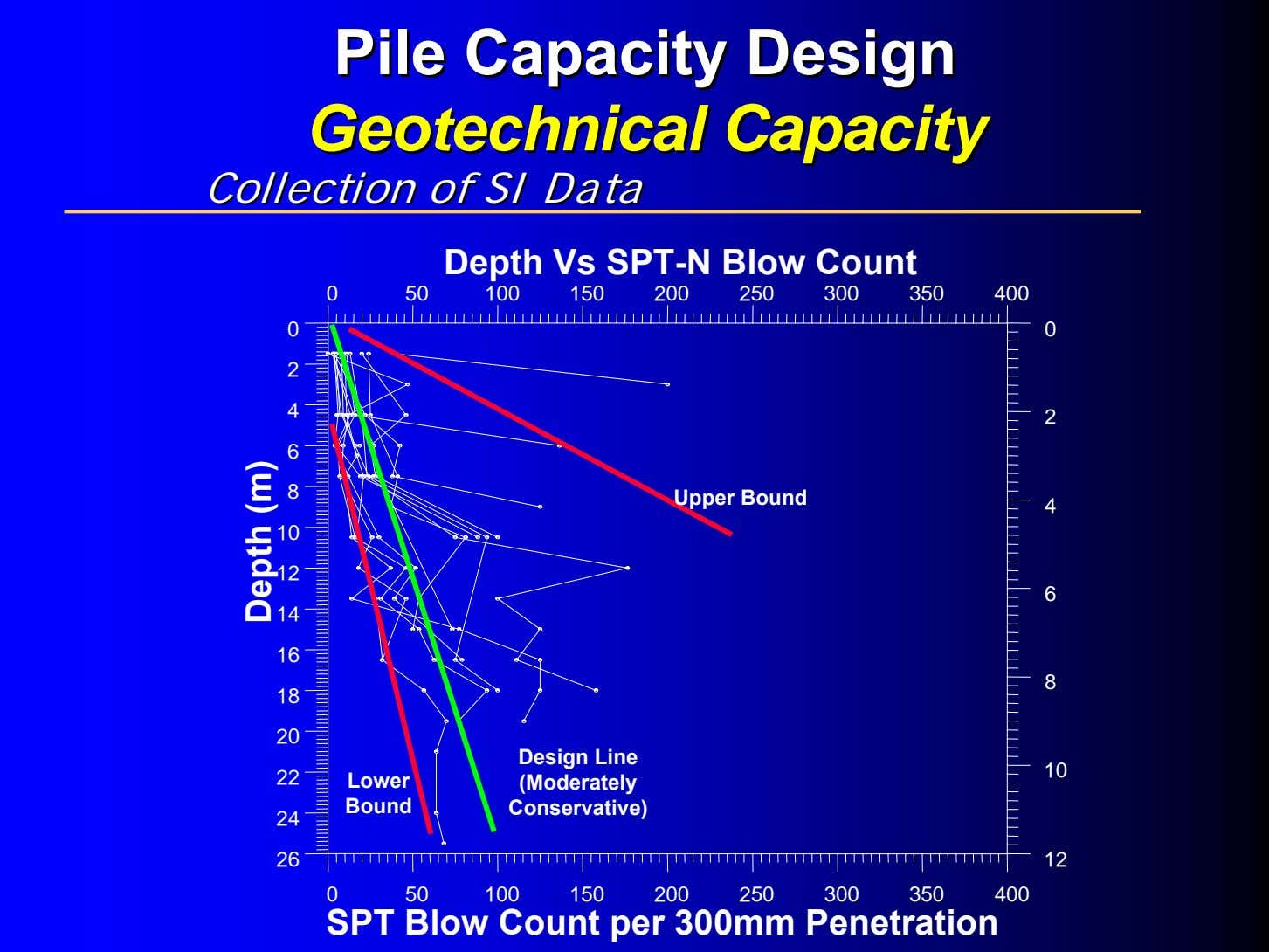 PilePile CapacityCapacity DesignDesign GeotechnicalGeotechnical CapacityCapacity CollectionCollection ofof SISI DataData
