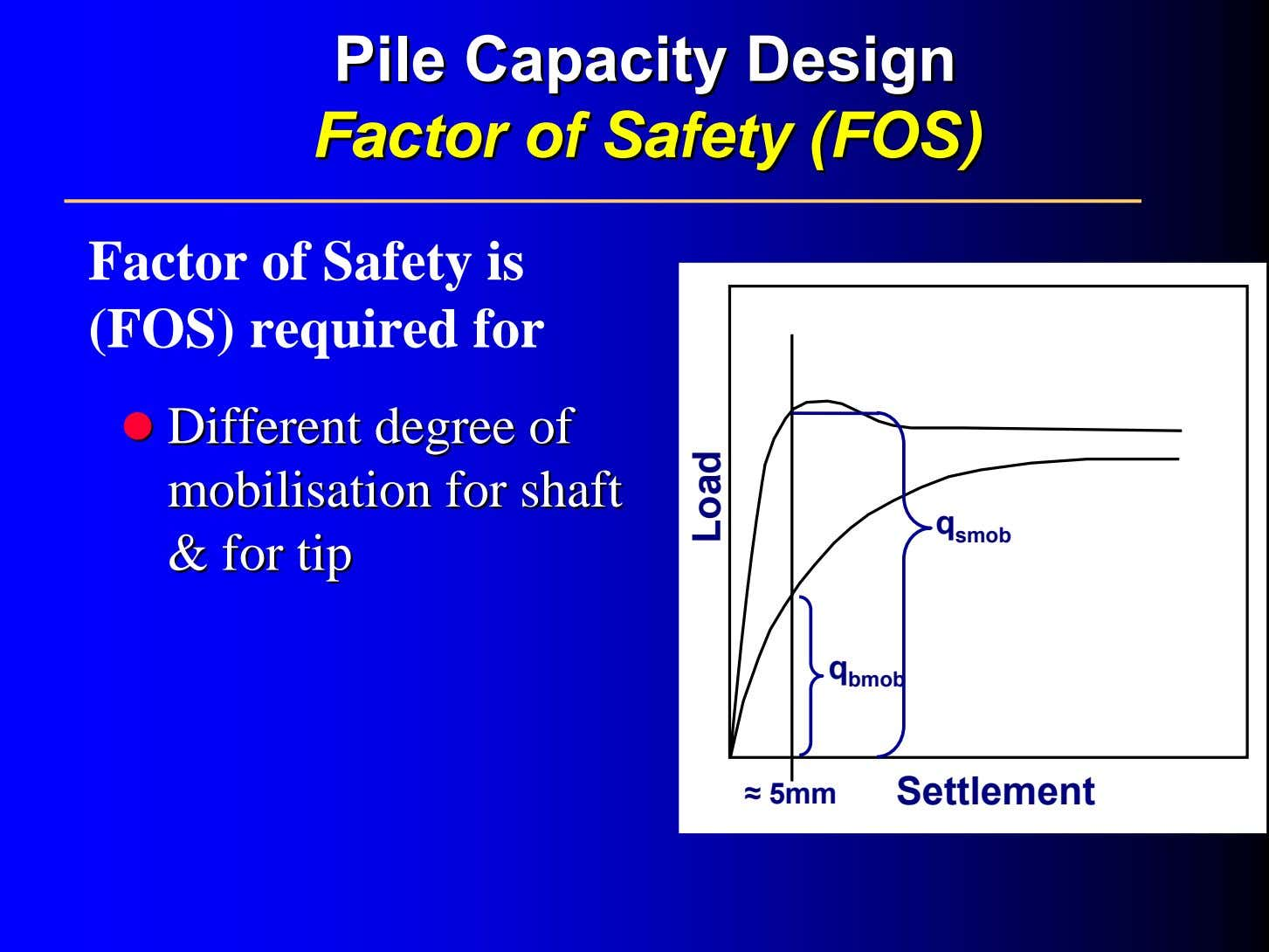 PilePile CapacityCapacity DesignDesign FactorFactor ofof SafetySafety (FOS)(FOS) Factor of Safety is (FOS) required for