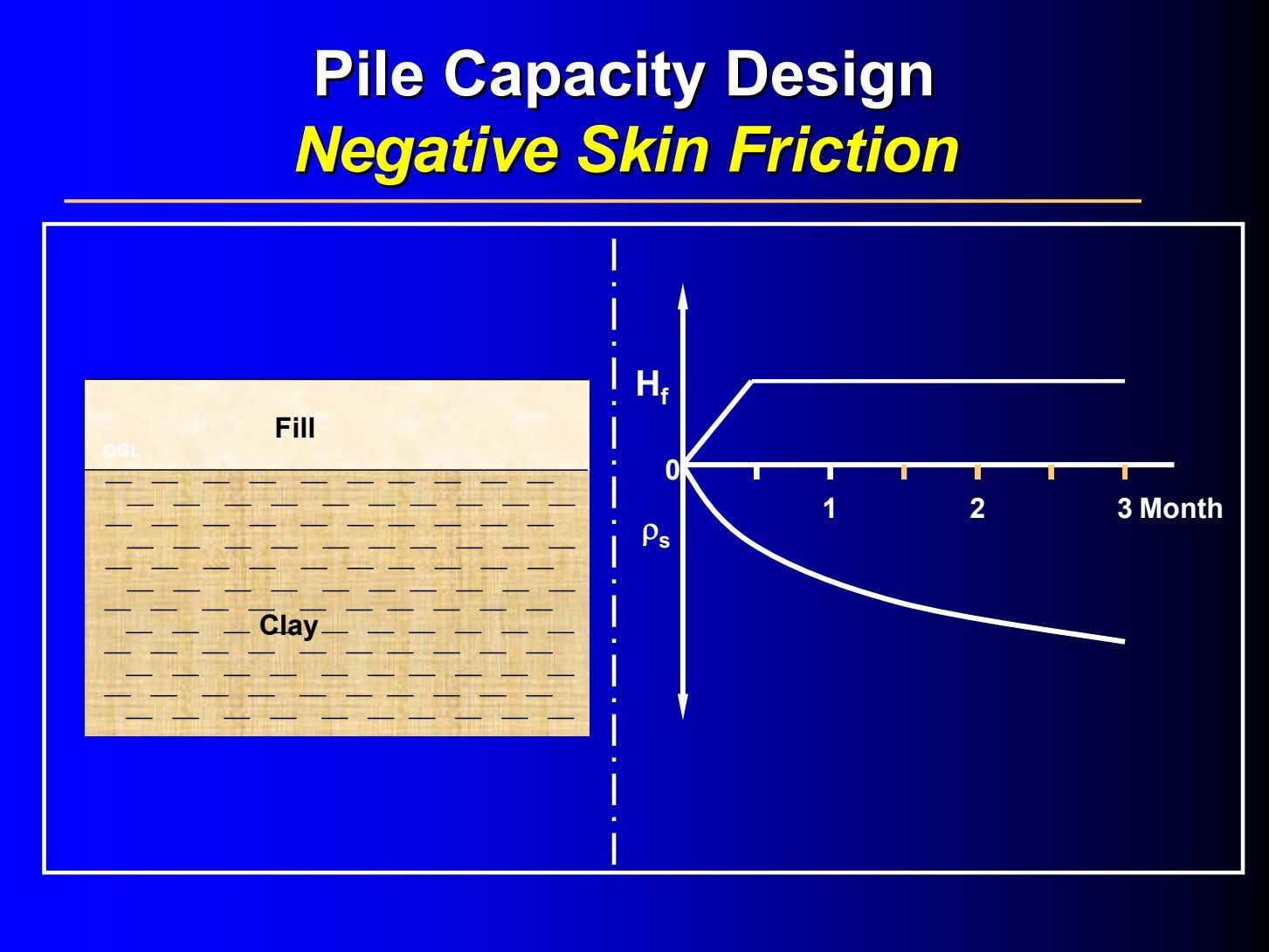 PilePile CapacityCapacity DesignDesign NegativeNegative SkinSkin FrictionFriction H f Fill OGL 0 123 Month ρ s