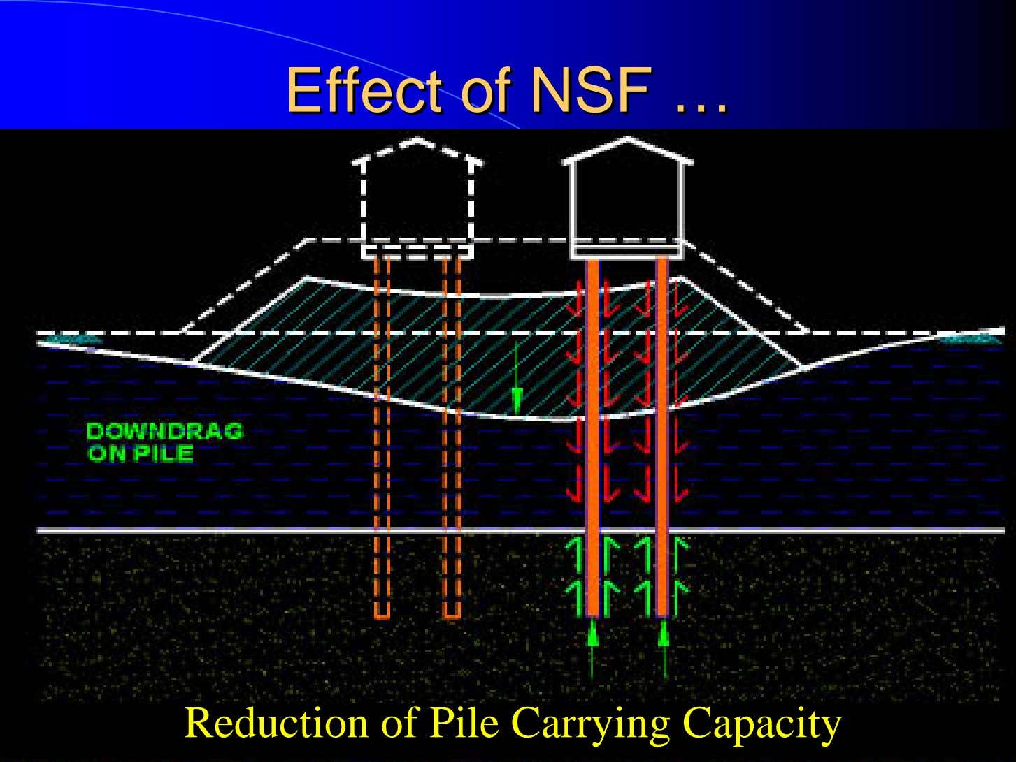 EffectEffect ofof NSFNSF …… Reduction of Pile Carrying Capacity