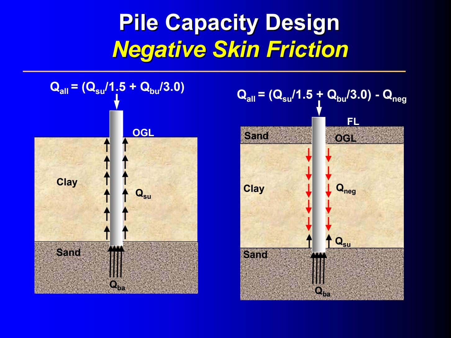PilePile CapacityCapacity DesignDesign NegativeNegative SkinSkin FrictionFriction Q all = (Q su /1.5 + Q bu