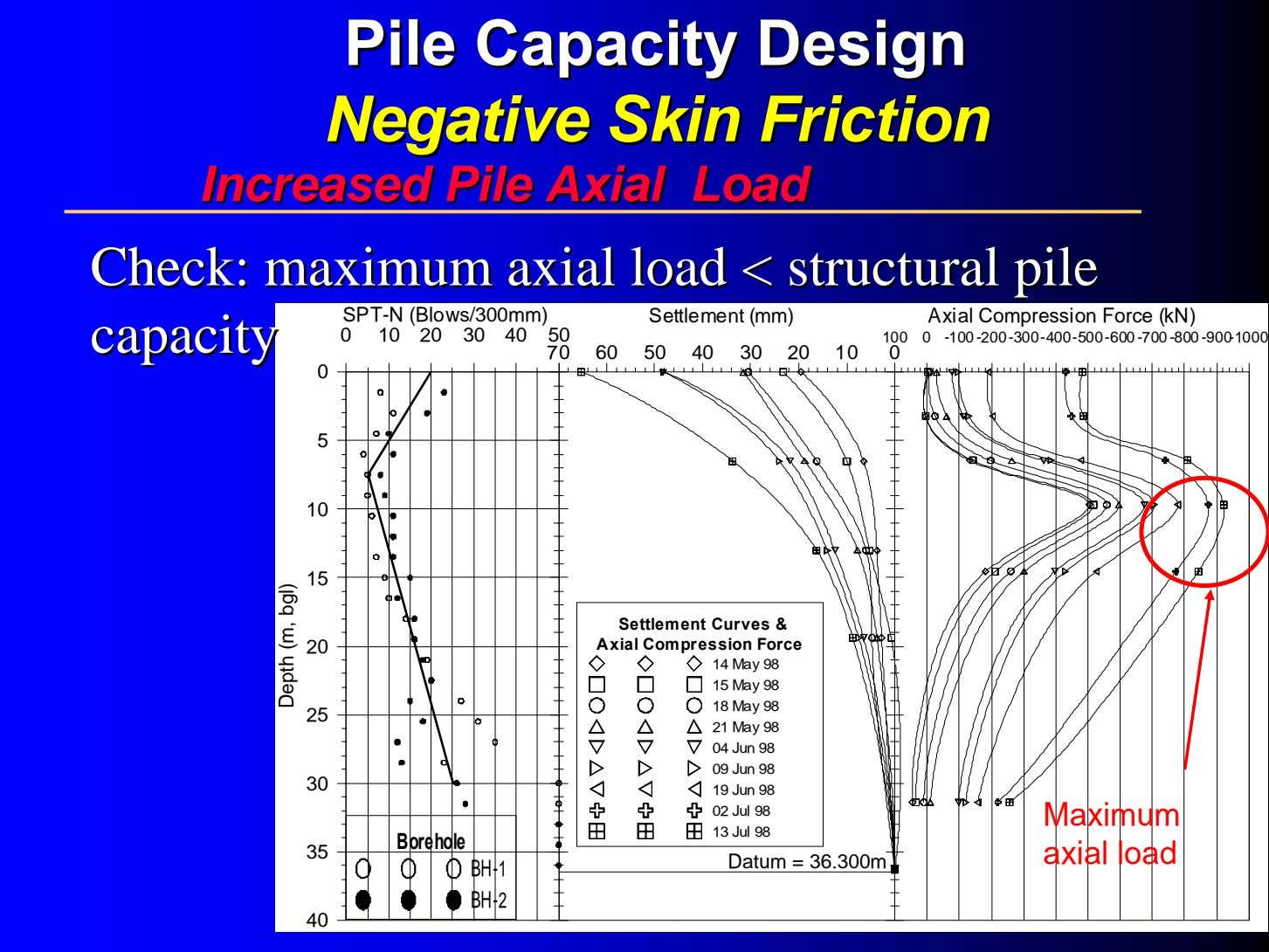 PilePile CapacityCapacity DesignDesign NegativeNegative SkinSkin FrictionFriction IncreasedIncreased PilePile AxialAxial