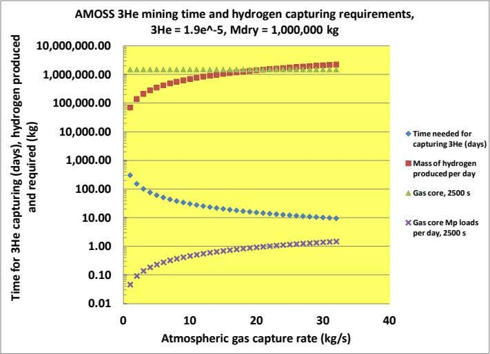 AMOSS 3He mining time and hydrogen capturing requirements, 3He = 1.9e^-5, Mdry = 1,000,000 kg