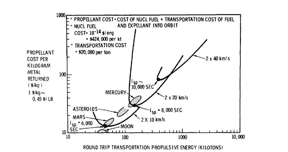 Figure 9. Nuclear detonation processing (Ref. 7). Figure 10. Nuclear pulse propulsion freighter propellant costs for