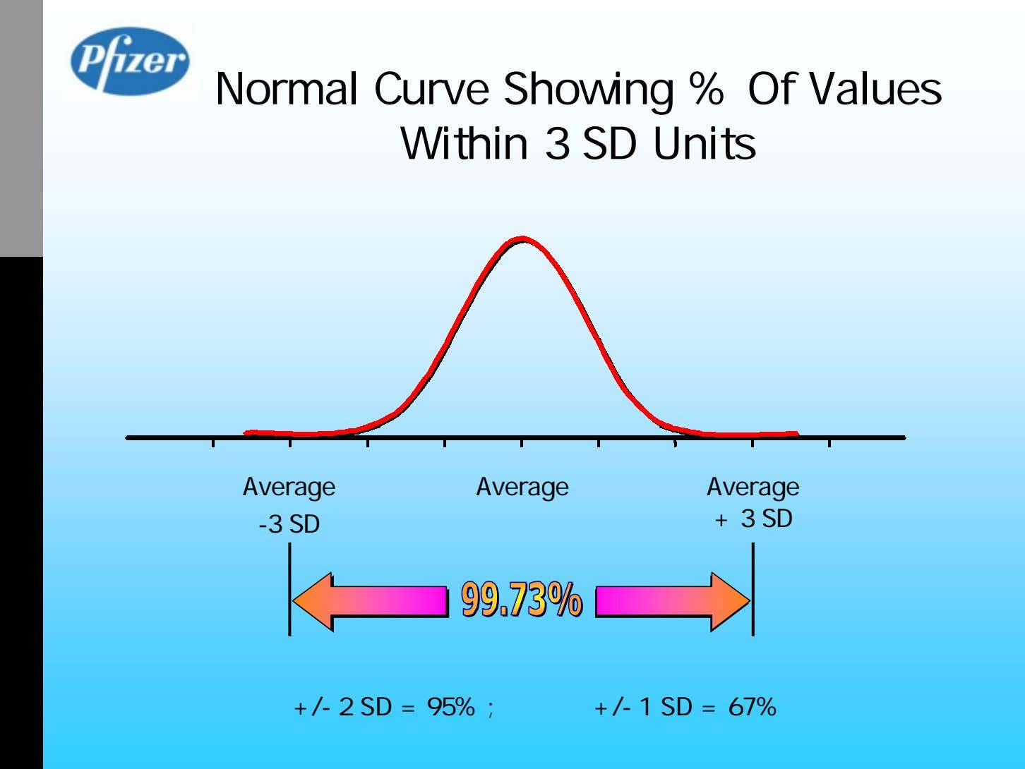 Normal Curve Showing % Of Values Within 3 SD Units Average Average Average + 3