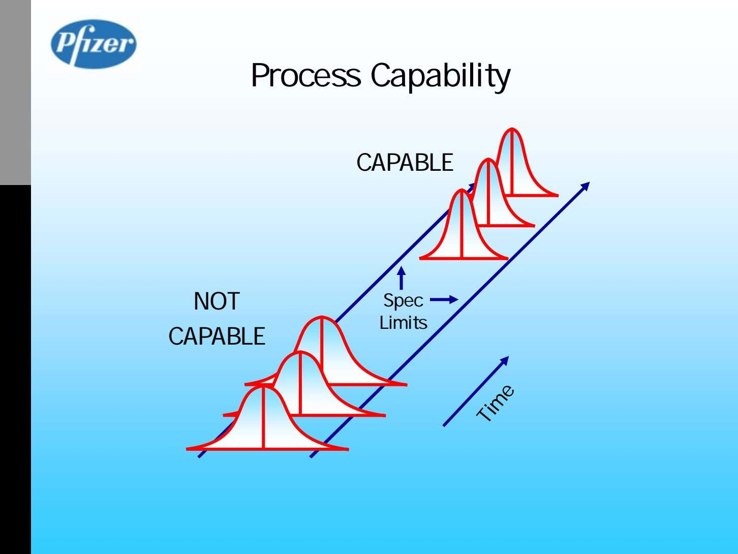 Process Capability CAPABLE NOT Spec Limits CAPABLE Time