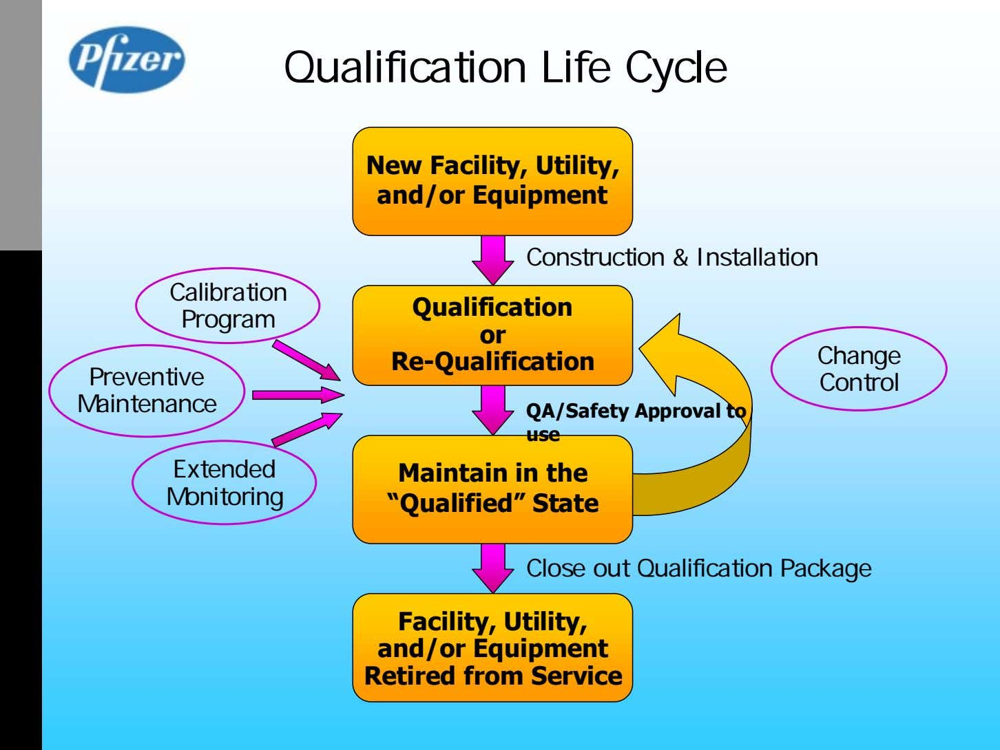 Qualification Life Cycle New Facility, Utility, and/or Equipment Construction & Installation Calibration