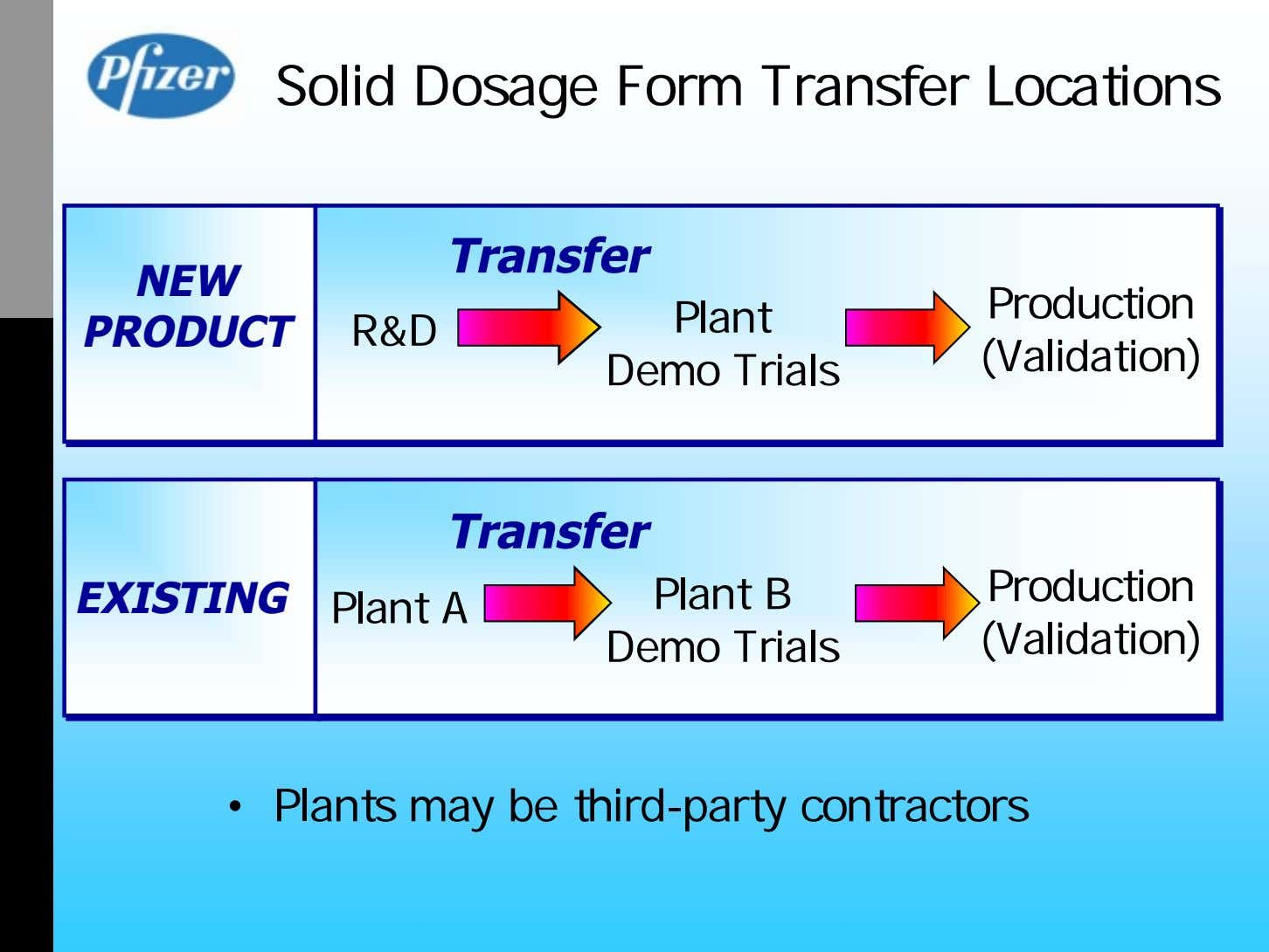 Solid Dosage Form Transfer Locations Transfer NEW Production PRODUCT R&D Plant Demo Trials (Validation)