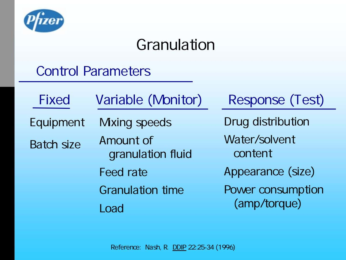 Granulation Control Parameters Fixed Variable (Monitor) Response (Test) Equipment Mixing speeds Drug distribution