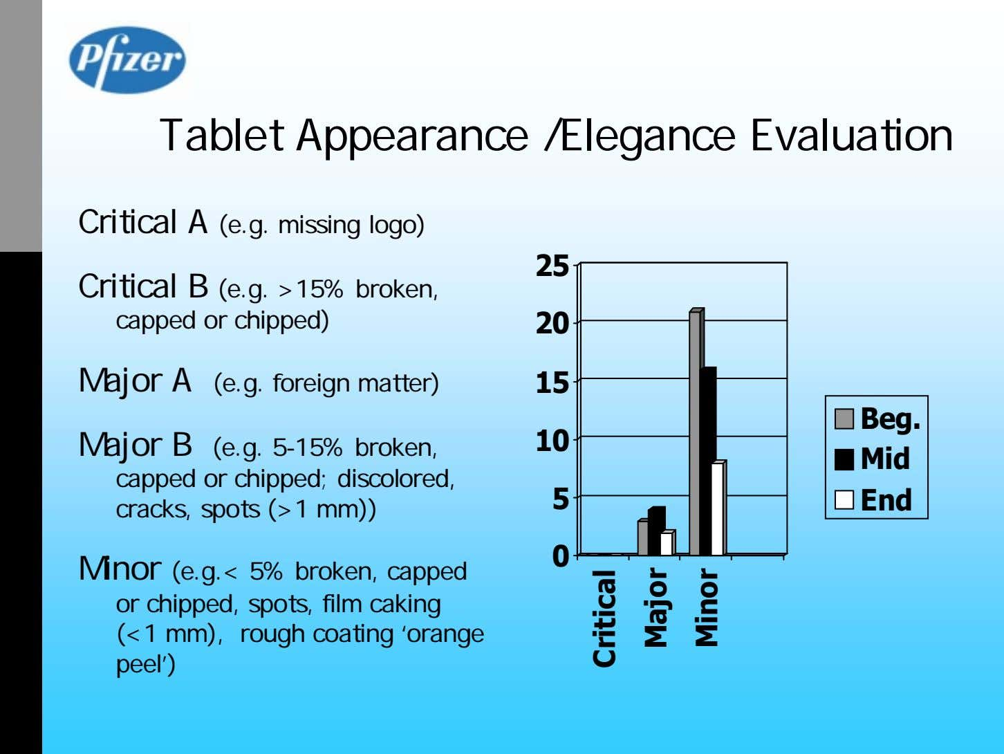 Tablet Appearance /Elegance Evaluation Critical A (e.g. missing logo) 25 Critical B (e.g. >15% broken,