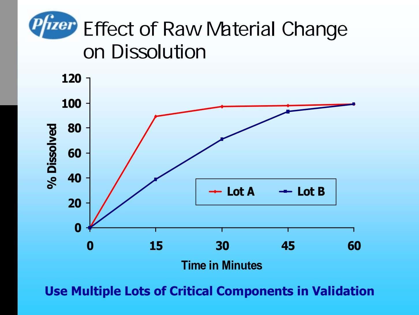 Effect of Raw Material Change on Dissolution 120 100 80 60 40 Lot A Lot