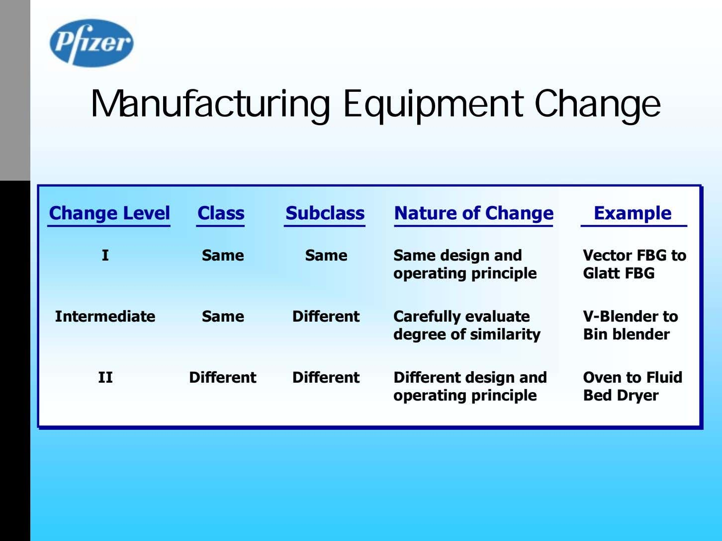 Manufacturing Equipment Change Change Level Class Subclass Nature of Change Example I Same Same Same