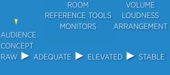 ROOM REFERENCE TOOLS MONITORS VOLUME LOUDNESS ARRANGEMENT AUDIENCE CONCEPT RAW ADEQUATE ELEVATED STABLE