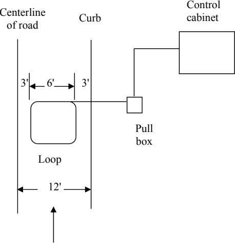 Control Centerline Curb cabinet of road 3' 6' 3' Pull box Loop 12'