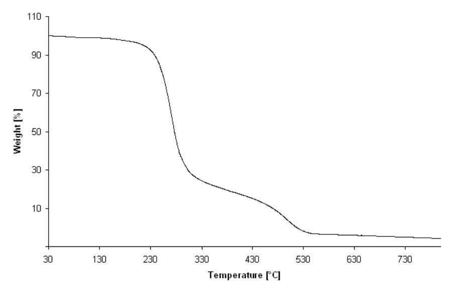 with mass spectrometry would need to be performed [135]. Figure 2.3.1.3-2: Thermogravimetry diagram of PX-18. Figure