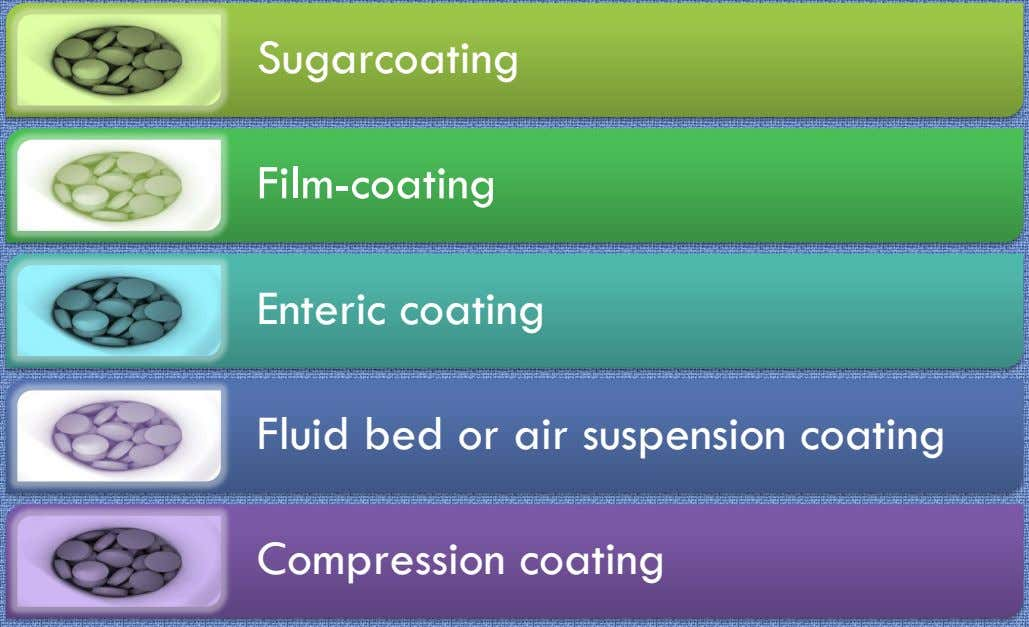 Sugarcoating Film-coating Enteric coating Fluid bed or air suspension coating Compression coating