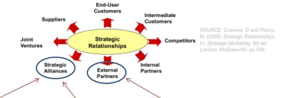 SOURCE: Cravens, D and Piercy, N. (2009). Strategic Relationships. In: Strategic Marketing. 9th ed. London: McGraw-Hill.