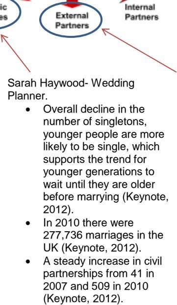 Sarah Haywood- Wedding Planner. Overall decline in the number of singletons, younger people are more likely