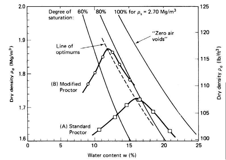 saturation is never achieved, even at high water contents Source: Holtz and Kovacs (1981) Modified Proctor