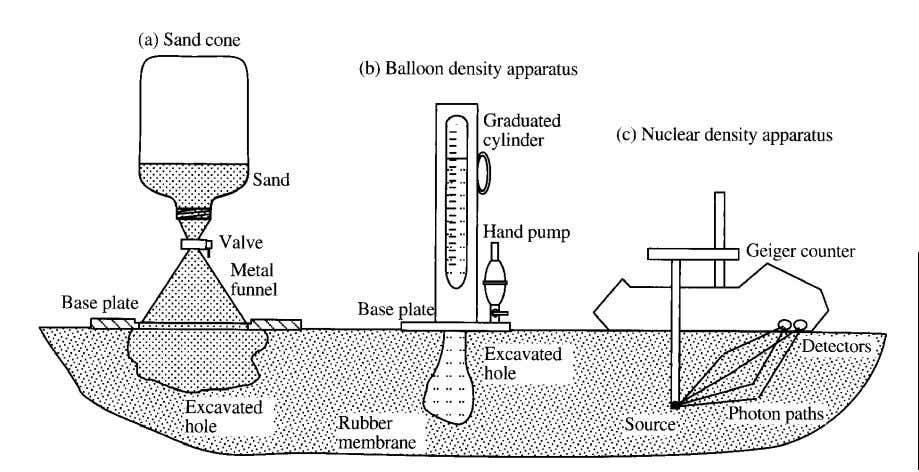 methods include sand cone and rubber balloon tests. Source: Bardet (1997) Nuclear Density Meter