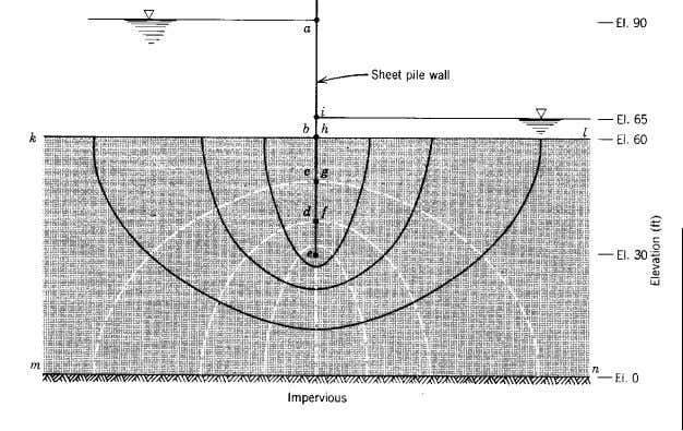Example: Steady State Seepage Beneath a Sheet Pile Wall