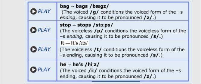 For the the final sound of the stem word conditions the voiced or voiceless pronunciation