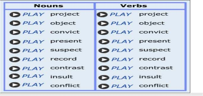 nouns and verbs in English. Listen to how they are pronounced and identify the stressed syllable